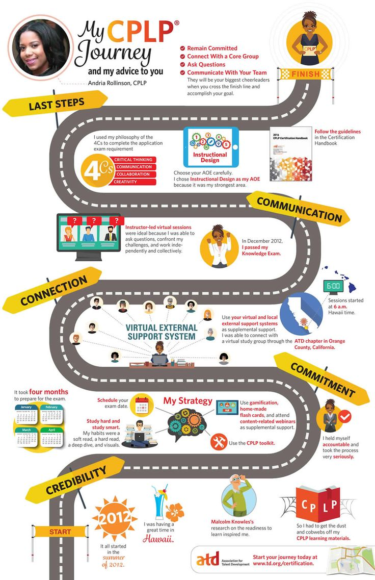 images about career development trainers in this infographic andria rollinson shares her journey to cplp certification