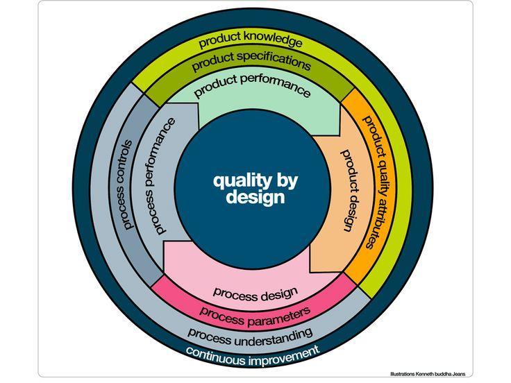 Quality By Design Diagram