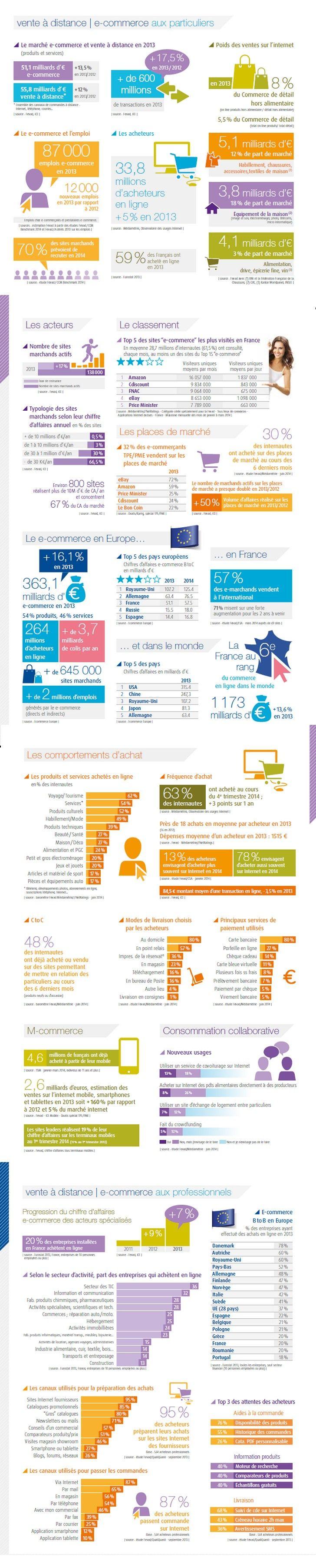 Infographie : l'e-commerce français enun coup d'oeil