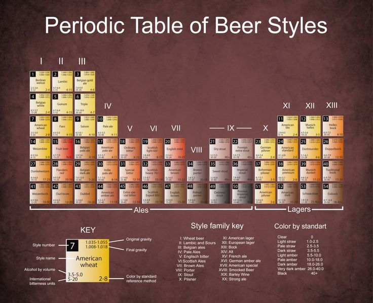 58 best craft beer learnings images on pinterest craft for Craft beer ibu chart