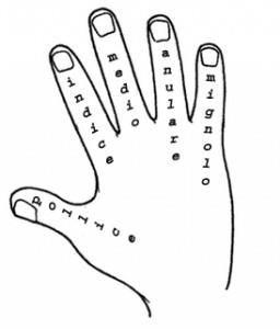 Learning Italian - Le dita della mano (the fingers of the hand)