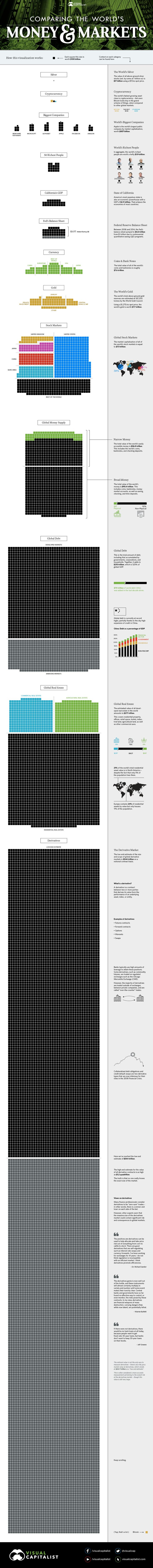 All of the Worlds Money and Markets in One Visualization -  Enjoy this graphic? You can also find it in our new infographic book  its available until Oct 31st 2017 on Kickstarter.  All of the Worlds Money and Markets in One Visualization  This infographic is the updated version of our best-known piece from The Money Project an ongoing collaboration with Texas Precious Metals. It was first published in late 2015.  Millions billions and trillions  When we talk about the giant size of Apple the…