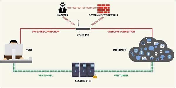 77d6bc4e19e7df968a7c393cb948eaf3 - What Is A Vpn And What Is It Used For