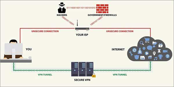 77d6bc4e19e7df968a7c393cb948eaf3 - What Is Vpn And How It Works
