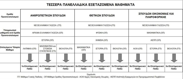 Νέο Σύστημα Εισαγωγής στα ΑΕΙ, 20125-2016. Τέσσερα εξεταζόμενα μαθήματα.