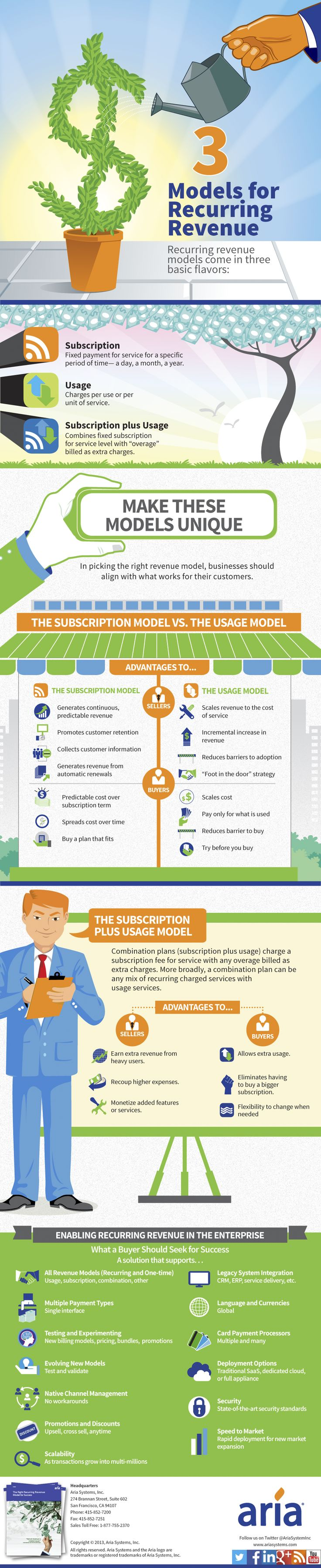 3 Recurring Revenue Models for Success #infographic #business #billing #cloud