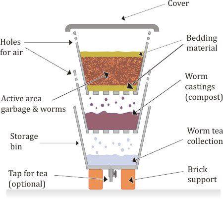 Diagrama de Tres Bin compostador granja de lombrices