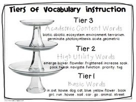 Close Readings of Complex Text - The Three types of Vocabulary Instruction