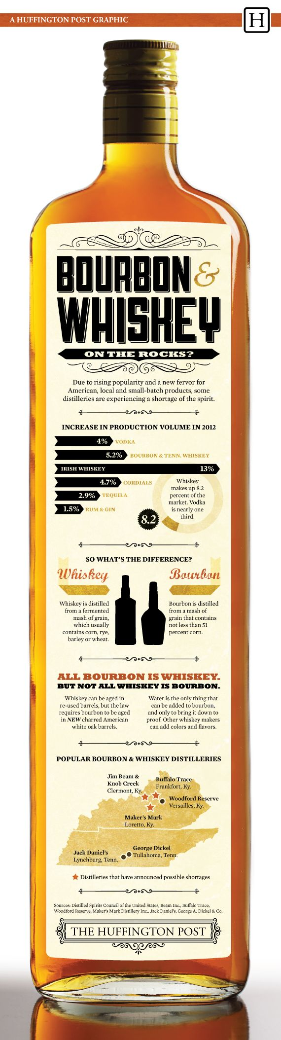 What you might not have known about whiskey