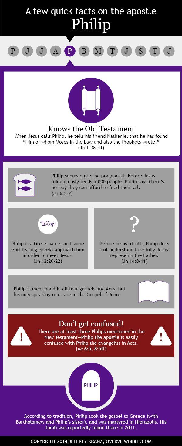 Apostle Philip infographic