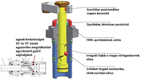 GIMEX-Hidraulika, befogástechnika, munkadarab, autóipar, Roemheld