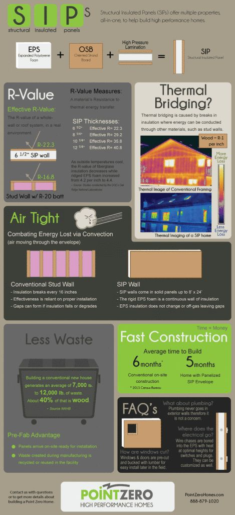 Point Zero High Performance Homes infographic on the benefits of structural insulated panels in building construction.