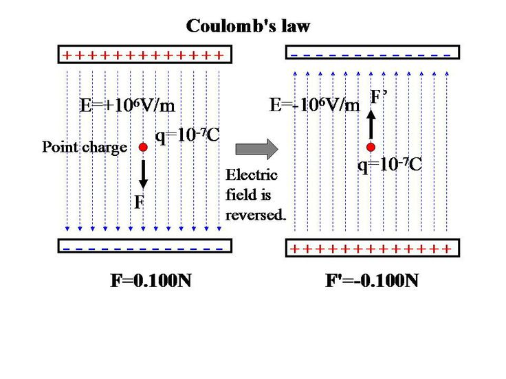 coulomb's law | Explanation figure of Coulomb's law