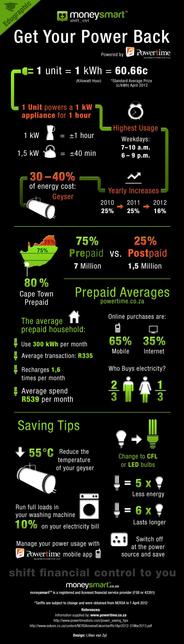 Get your #power back #edugraphic save money on #prepaid #electricity @MONEYchirps