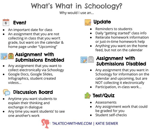 Understanding Different Schoology Features