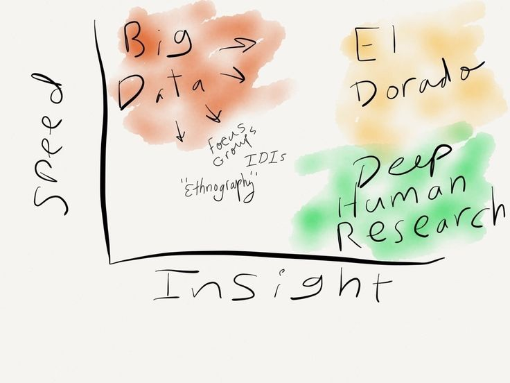 Big Data can't compete with Thick Insight. The two can work together.