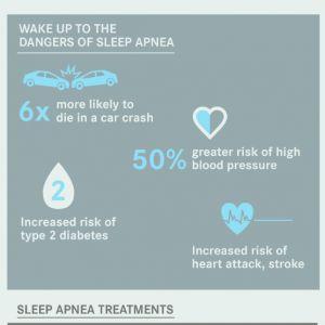 Sleep Apnea: It's Not Just Snoring Rest and test for sleep apnea and snoring from your home!