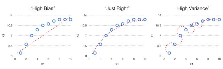 4 Reasons Your Machine Learning Model is Wrong (and How to Fix It)