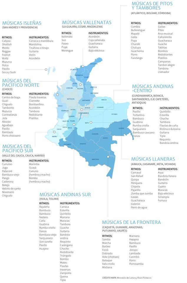 Músicas de Colombia
