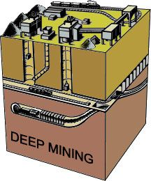 Artist's rendering of a typical deep mine.