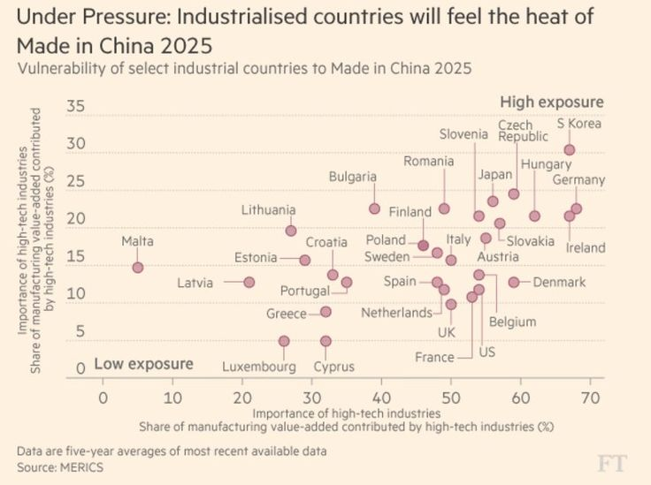 """James Kynge on Twitter: """"The heat from #China's rise as manufacturing superpower to burn these countries. @merics_de https://t.co/eqHJKdTSwC https://t.co/u05slEq2Z4"""""""