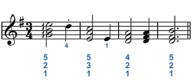 Técnicas de digitación para piano: Tocar acordes para piano sencillos