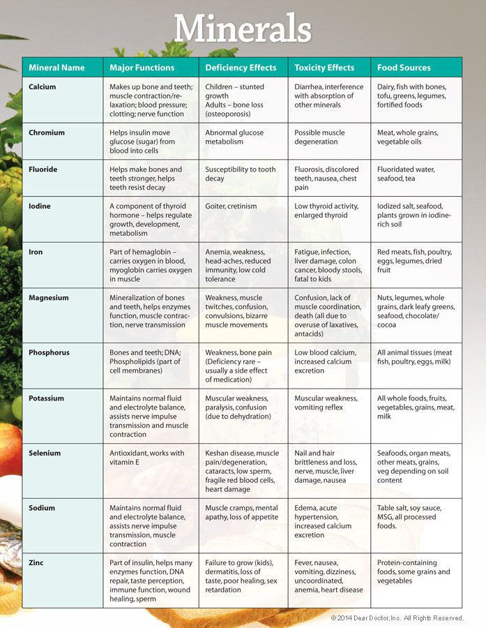 434456695281908476 on Infographic Essential Vitamins