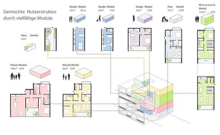 Die Idee war es ein modulares Grundrisssystem zu entwickeln, welches unterschiedlichste Wohnungstypen flexibel zu einer Einheit fasst. So unterschiedlich wie