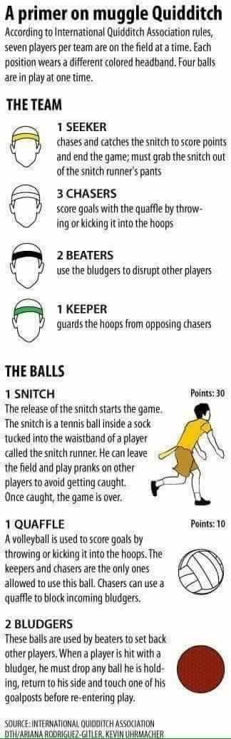 A Primer on Muggle Quidditch<<an actual thing you know!! There's even a documentary from a university on Netflix! XD