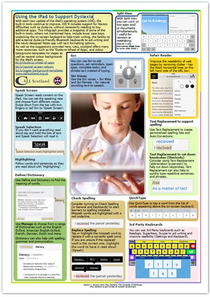 Using the Ipad to Support Dyslexia