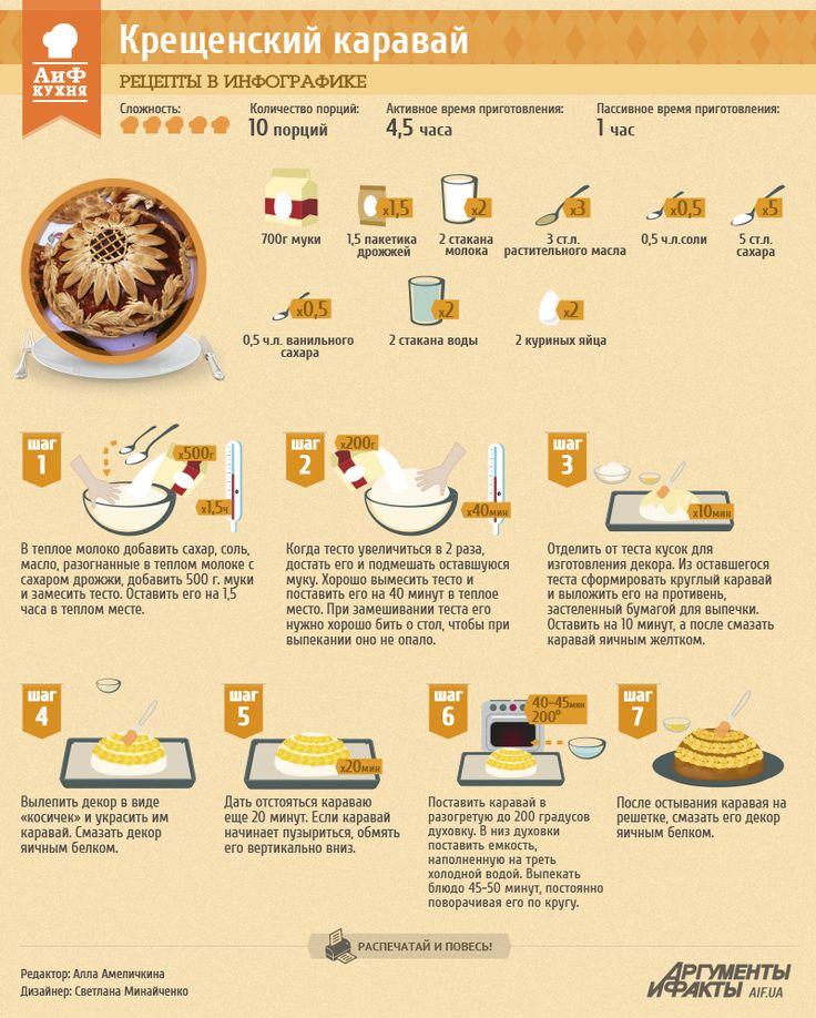 Рецепт в инфографике: Крещенский каравай | Рецепты в инфографике | Кухня | АиФ Украина