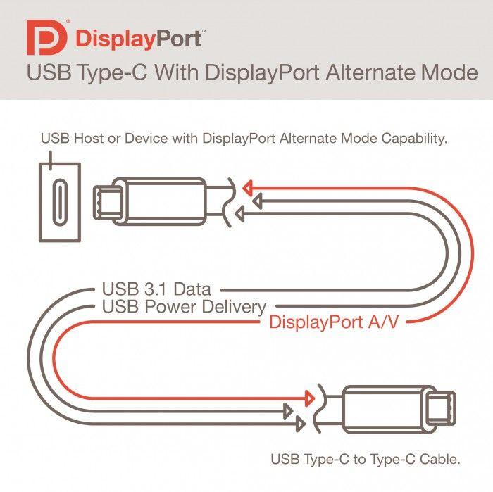 Os cabos USB reversíveis transmitirão vídeo (e estão prestes a se tornar realmente universais)