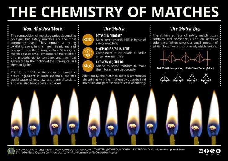 Compound Interest has created an illuminating infographic to accompany their blog posts about the history of safety matches and the chemistry behind what makes them light when struck. The first tha...