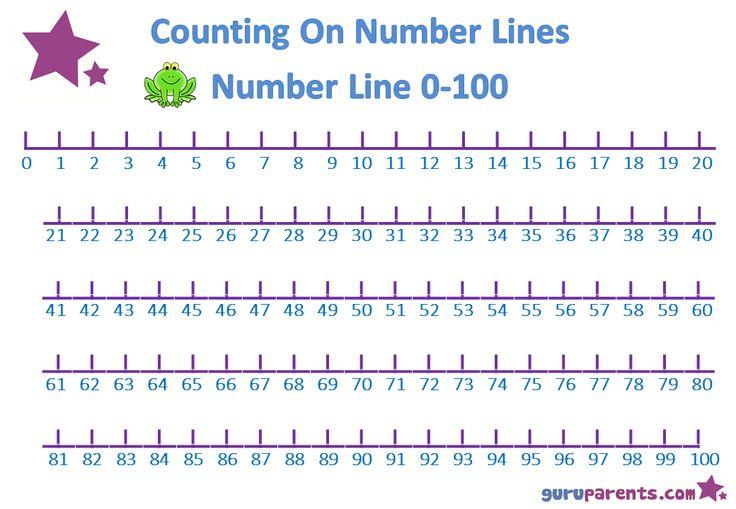 Preschool Math Number Line 0-100