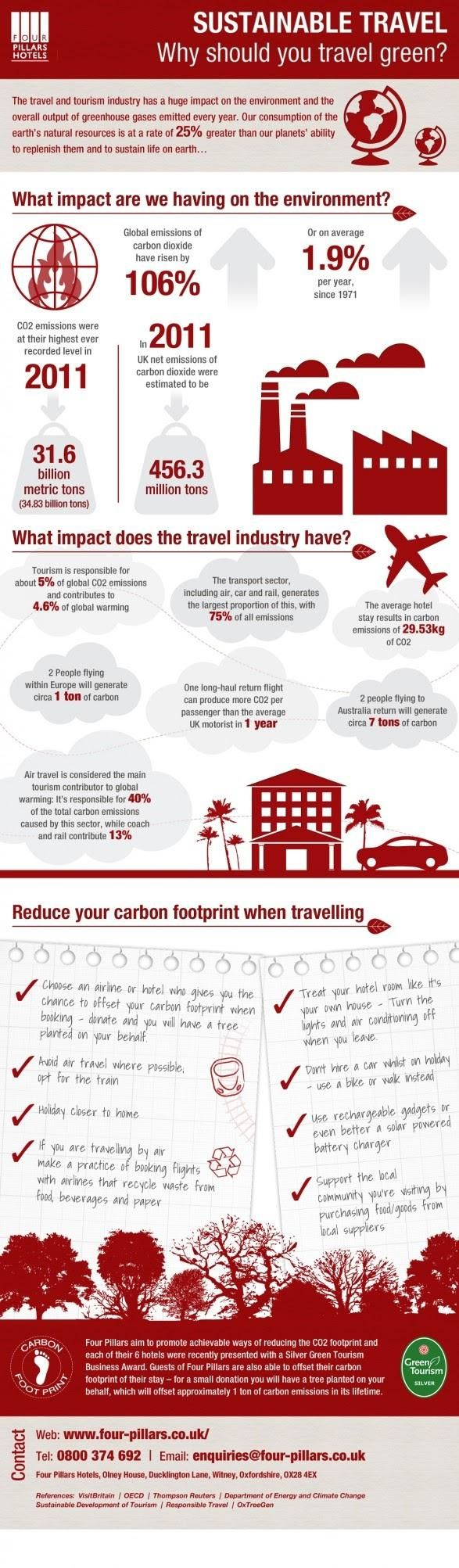 Sustainable Travel - Why should you travel green [Infographic]