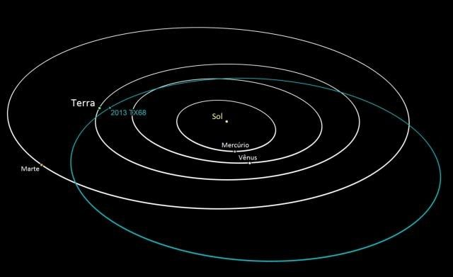 Asteroide com tamanho de quadra de basquete passará perto da Terra no dia 8