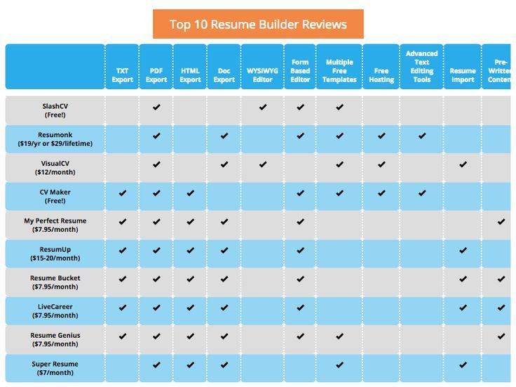 Top 10 *FREE* resume building sites ENFP Bucket List Pinterest - my free resume builder