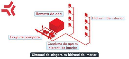 """Sistemul de stingere cu hidranti de interior sunt construite pe principiul unei retele de apa in interioarul cladirilor sau depozitelor la care se conecteaza cutia de hidrant.  Acesta este prevazuta cu robinet de bronz de 2"""" furtun tip C cu racorduri si teava de apa. Cutiile de hidrant sunt prevazute fie cu rola fie cu suport special pentru furtun."""