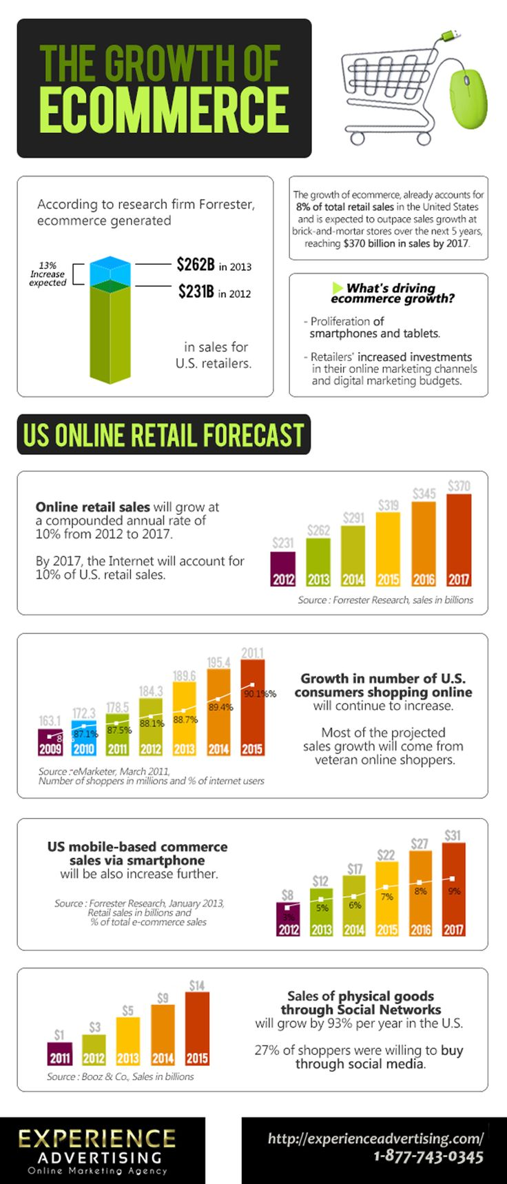 How Is The Growth Of E-Commerce And Sales Through Social Networks? #infographic