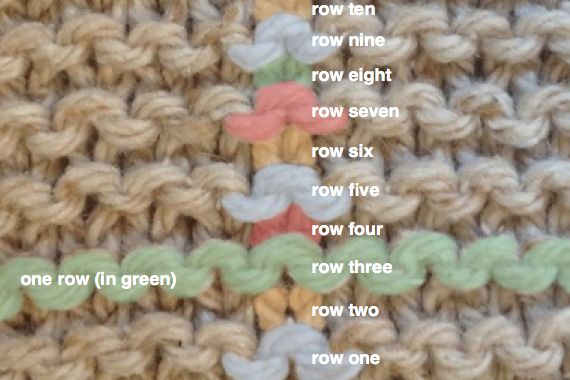 How to count rows in Garter Stitch and Stockinette Stitch.  Very clear explanation.