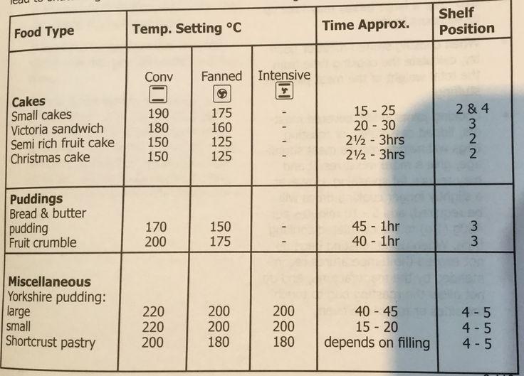 Belling oven fan vs non fan temp settings
