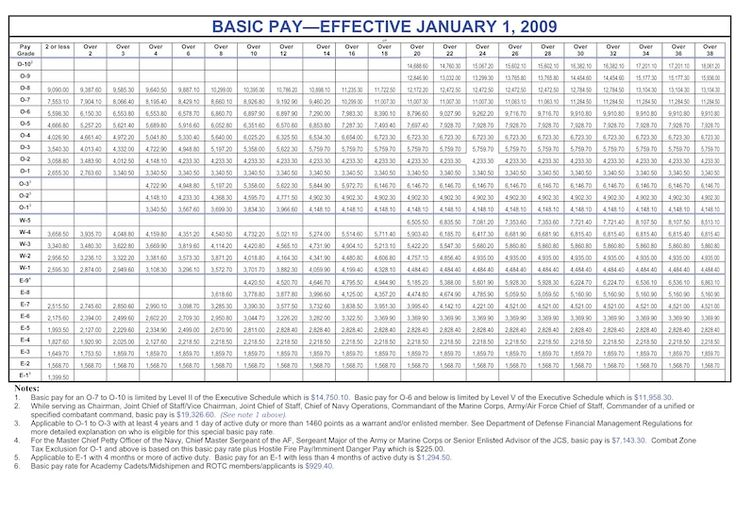Military Basic Pay Charts in 2020 Army pay, Chart