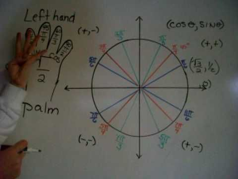 Full explanation Hand unit circle - I might mirror it on my right hand instead so that my cosine is on the left and sine is on the right.