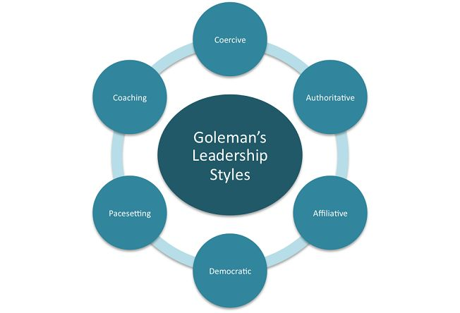different types of leadership style Team leadership styles  which leadership style is most  you will need to understand the different styles of leadership available and the different types.