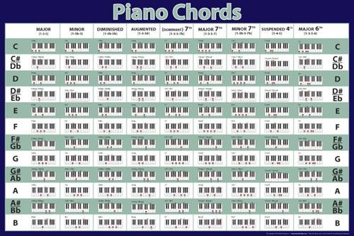 Piano Chords Chart Google Search Piano Pinterest