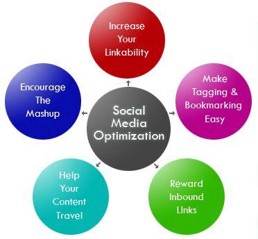 We provide Social Media Marketing.