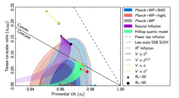 The half-ellipse blobs at the bottom are the regions allowed by the data, and the various dots and lines are the predictions of different inflationary models.