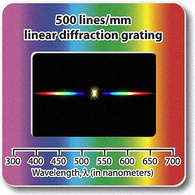 Diffraction Gratings Slide - Linear 500 line/mm- Excellent for demonstrating the spectrum from various light sources Diffraction Grating