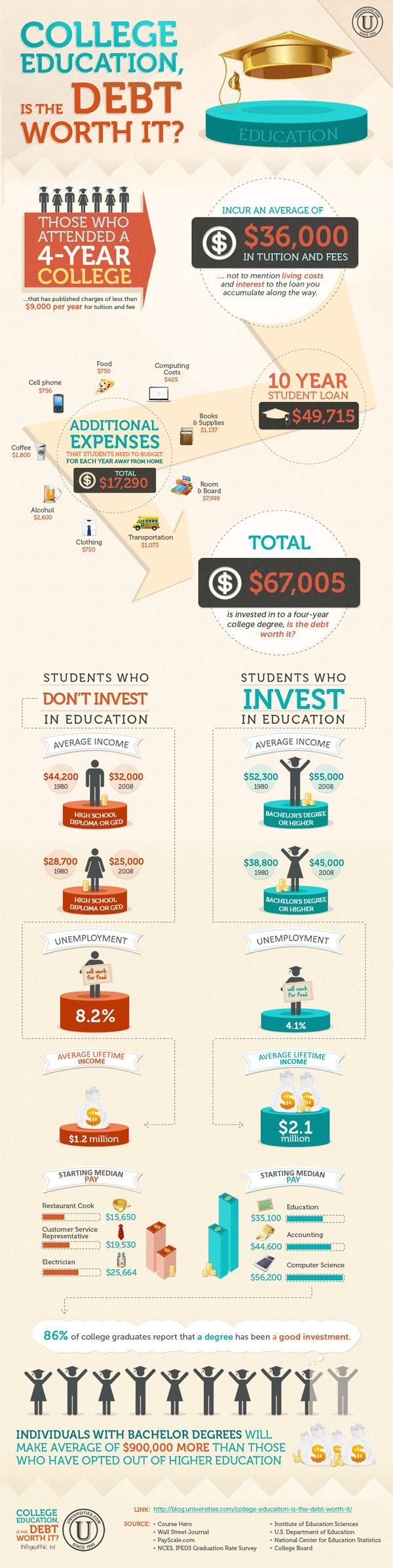 Mejores 2132 imágenes de College Education en Pinterest   Consejos ...