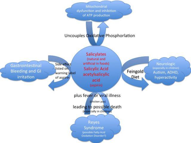Links to Salicylates